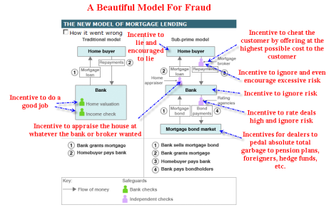 A beautiful model for fraud