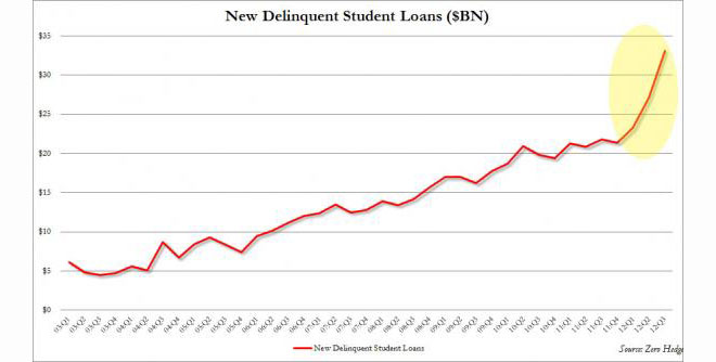 Student Loan Delinquencies Total Amount_0