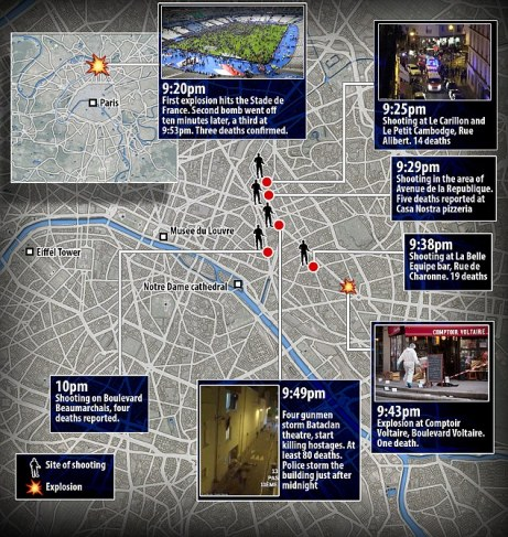 Terrorist time line